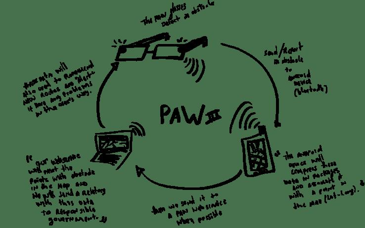 paw-comunication