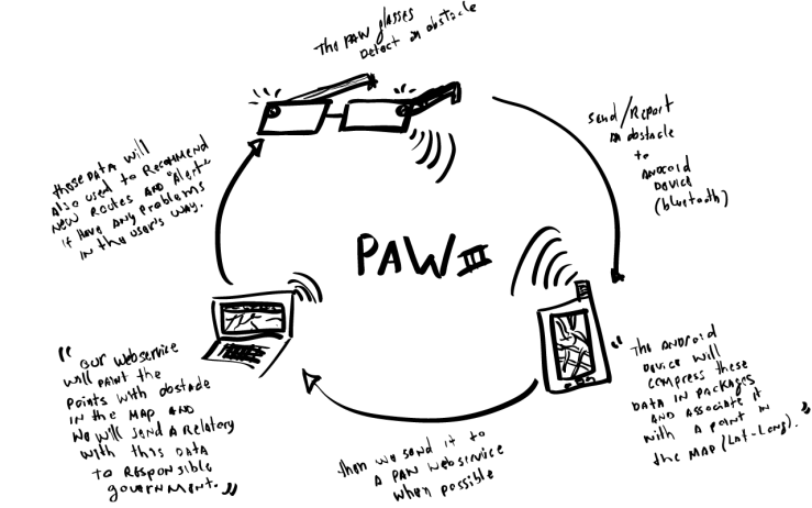 paw-comunication